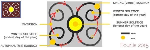 Συσχετισμός της σπείρας με την πορεία του ήλιου σε ένα ηλιακό έτος.