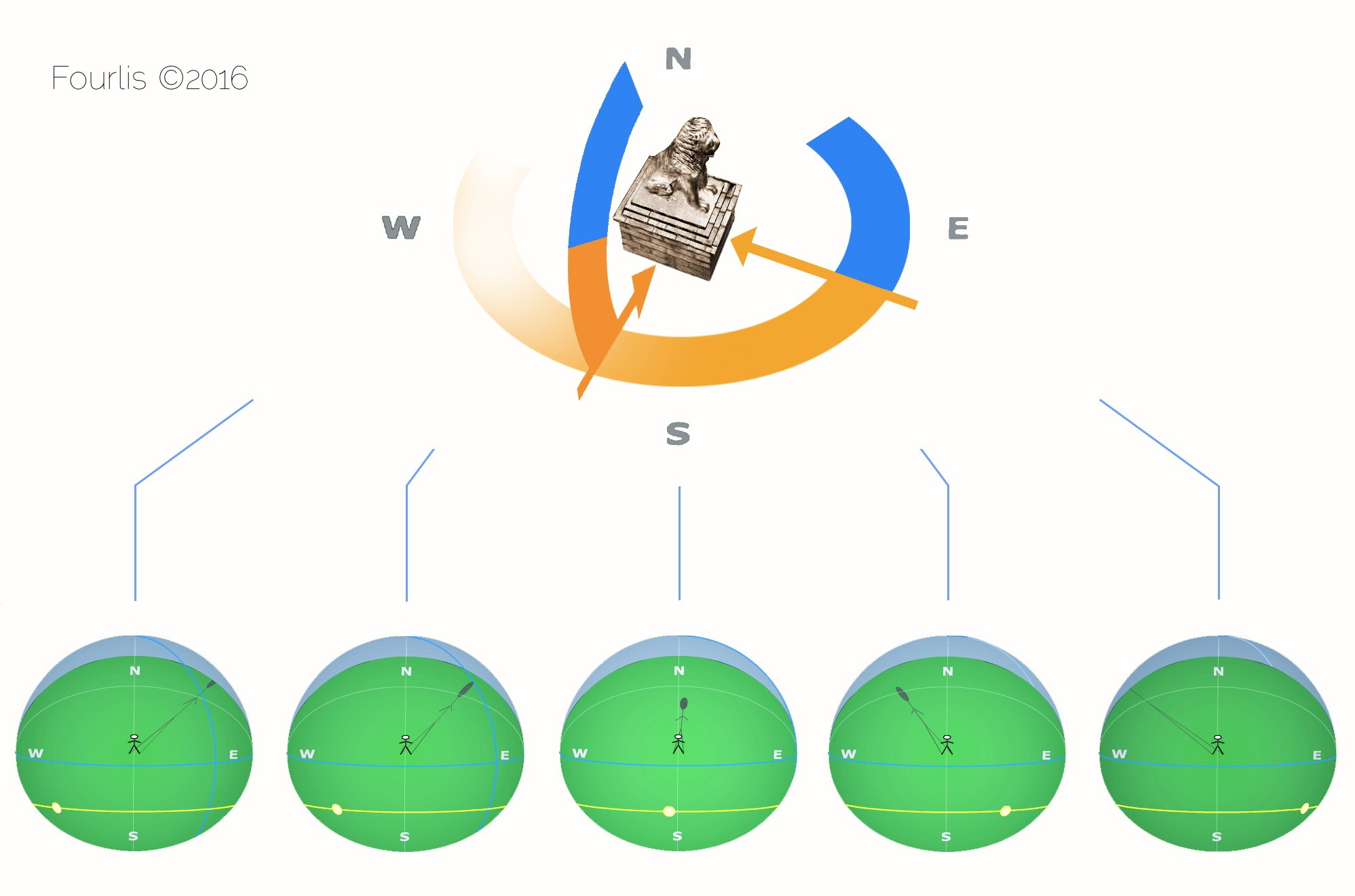 Χρονοδιάγραμμα της σκιάσεως σε σχέση με τον παρατηρητή