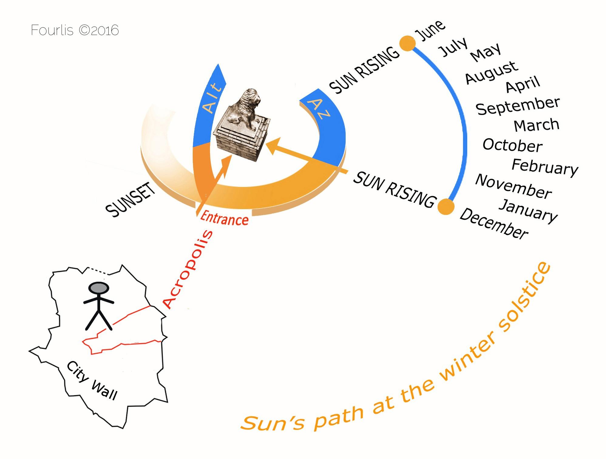 Χρονοδιάγραμμα της κίνησης του ηλίου σε σχέση με το τοπίο και τον παρατηρητή